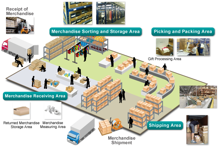 What Is Pick And Pack Order Fulfillment Fulfilment Center